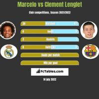 Marcelo vs Clement Lenglet h2h player stats