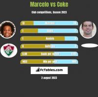 Marcelo vs Coke h2h player stats