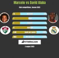 Marcelo vs David Alaba h2h player stats
