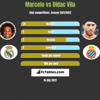 Marcelo vs Didac Vila h2h player stats