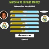 Marcelo vs Ferland Mendy h2h player stats