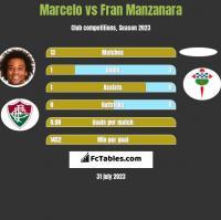 Marcelo vs Fran Manzanara h2h player stats