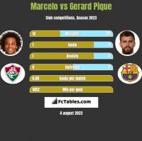 Marcelo vs Gerard Pique h2h player stats