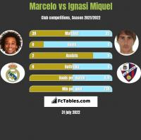 Marcelo vs Ignasi Miquel h2h player stats