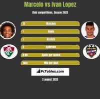 Marcelo vs Ivan Lopez h2h player stats
