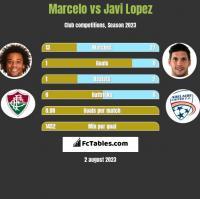 Marcelo vs Javi Lopez h2h player stats
