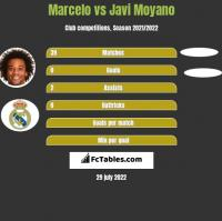 Marcelo vs Javi Moyano h2h player stats