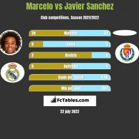 Marcelo vs Javier Sanchez h2h player stats