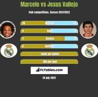 Marcelo vs Jesus Vallejo h2h player stats