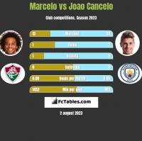 Marcelo vs Joao Cancelo h2h player stats