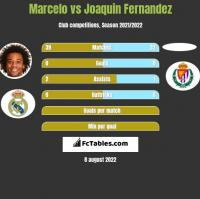 Marcelo vs Joaquin Fernandez h2h player stats
