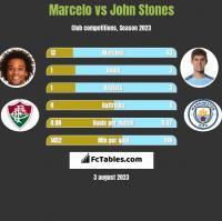 Marcelo vs John Stones h2h player stats