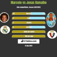 Marcelo vs Jonas Ramalho h2h player stats
