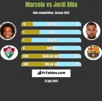 Marcelo vs Jordi Alba h2h player stats