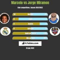 Marcelo vs Jorge Miramon h2h player stats