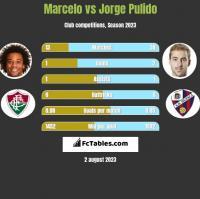 Marcelo vs Jorge Pulido h2h player stats