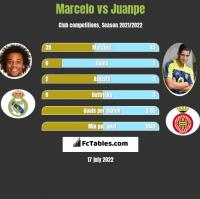 Marcelo vs Juanpe h2h player stats