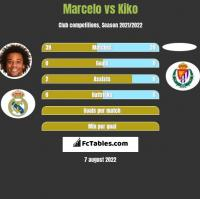 Marcelo vs Kiko h2h player stats
