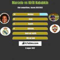 Marcelo vs Kirill Nababkin h2h player stats