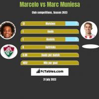 Marcelo vs Marc Muniesa h2h player stats