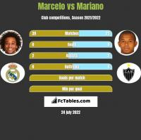 Marcelo vs Mariano h2h player stats