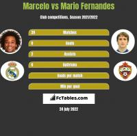 Marcelo vs Mario Fernandes h2h player stats