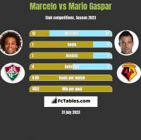 Marcelo vs Mario Gaspar h2h player stats
