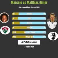Marcelo vs Matthias Ginter h2h player stats