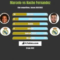 Marcelo vs Nacho Fernandez h2h player stats
