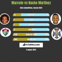 Marcelo vs Nacho Martinez h2h player stats