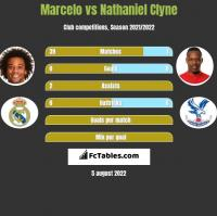 Marcelo vs Nathaniel Clyne h2h player stats