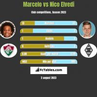 Marcelo vs Nico Elvedi h2h player stats