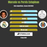 Marcelo vs Pervis Estupinan h2h player stats