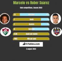 Marcelo vs Rober Suarez h2h player stats