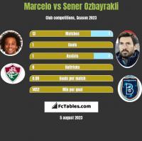 Marcelo vs Sener Ozbayrakli h2h player stats