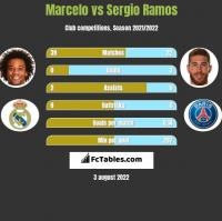 Marcelo vs Sergio Ramos h2h player stats