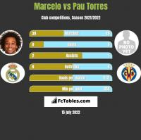 Marcelo vs Pau Torres h2h player stats