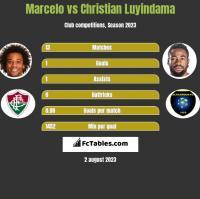 Marcelo vs Christian Luyindama h2h player stats