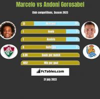 Marcelo vs Andoni Gorosabel h2h player stats