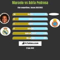 Marcelo vs Adria Pedrosa h2h player stats