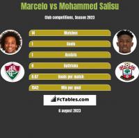 Marcelo vs Mohammed Salisu h2h player stats