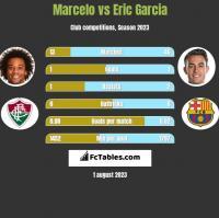 Marcelo vs Eric Garcia h2h player stats