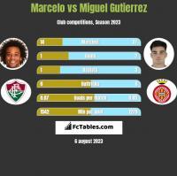 Marcelo vs Miguel Gutierrez h2h player stats