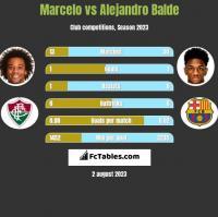 Marcelo vs Alejandro Balde h2h player stats