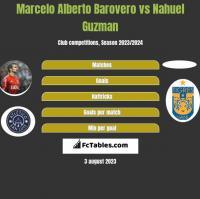 Marcelo Alberto Barovero vs Nahuel Guzman h2h player stats