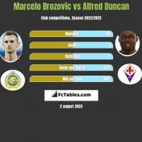 Marcelo Brozovic vs Alfred Duncan h2h player stats