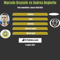 Marcelo Brozovic vs Andrea Beghetto h2h player stats