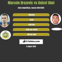 Marcelo Brozovic vs Anicet Abel h2h player stats