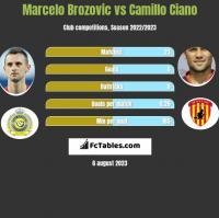 Marcelo Brozovic vs Camillo Ciano h2h player stats