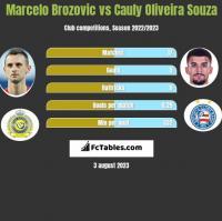 Marcelo Brozovic vs Cauly Oliveira Souza h2h player stats